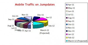 Mobile Traffic analysis on Free dating website Jumpdates