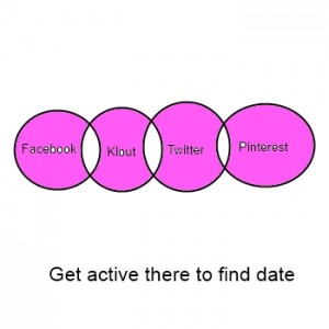 Success on Online Dating Sites Come from Social Networking Sites