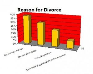 divoce-reason-for-single-parents