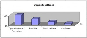 opposite-attract-each-other
