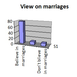 womens-views-on-marriages