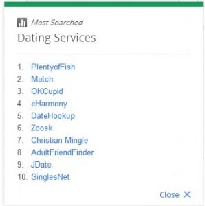google-zeitgeist-2012-dating-search-trends