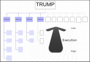 org-chart-border-execution-desc